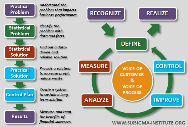 what is six sigma? - international six sigma institute