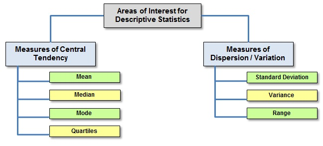 What Is Descriptive Statistics International Six Sigma Institute