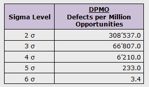What is sigma and why is it six sigma international six sigma sigma level vs dpmo defects per million opportunities sciox Gallery