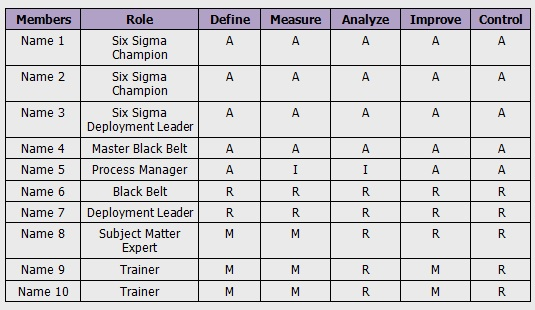 Six Sigma DMAIC Process - Define Phase - Change Acceleration ...