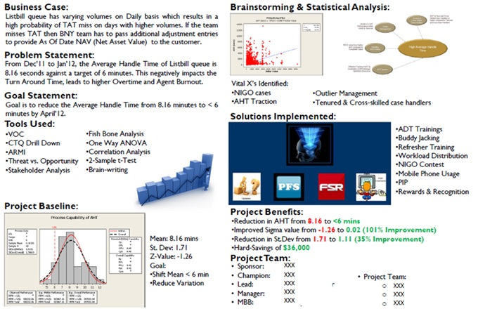 statistics in project management
