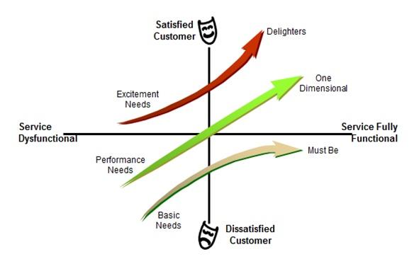 Six Sigma Dmaic Process Define Phase Kano Analysis