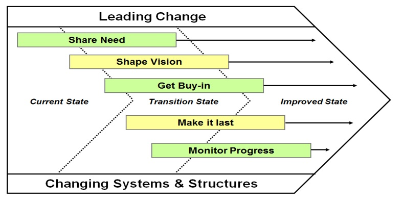 Six sigma dmaic process define phase change acceleration process six sigma change acceleration process cap ccuart Image collections
