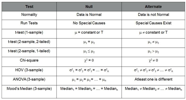 hypothesis test statistics