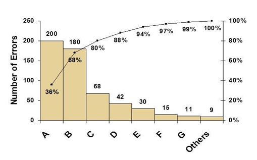 Six Sigma DMAIC Process - Analyze Phase - Data Door Analysis ...