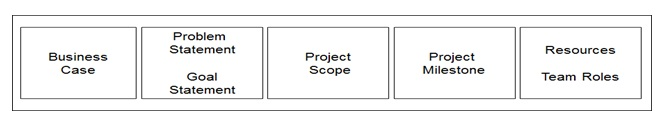 Six Sigma DMAIC Process - Define Phase - Six Sigma Project Charter