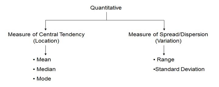 six sigma dmaic process measure phase variation discrete vs
