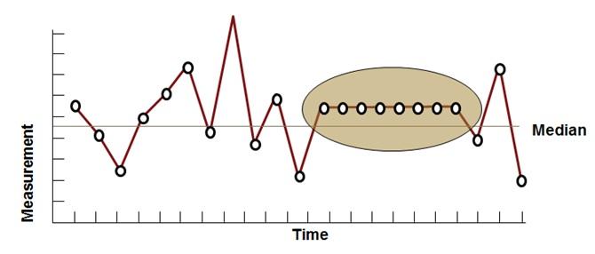 Six Sigma Run Chart Same Value Plot